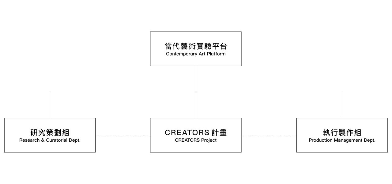 Contemporary Art Platform