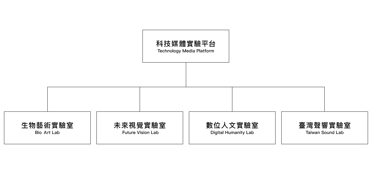 C-LAB Technology Media Platform
