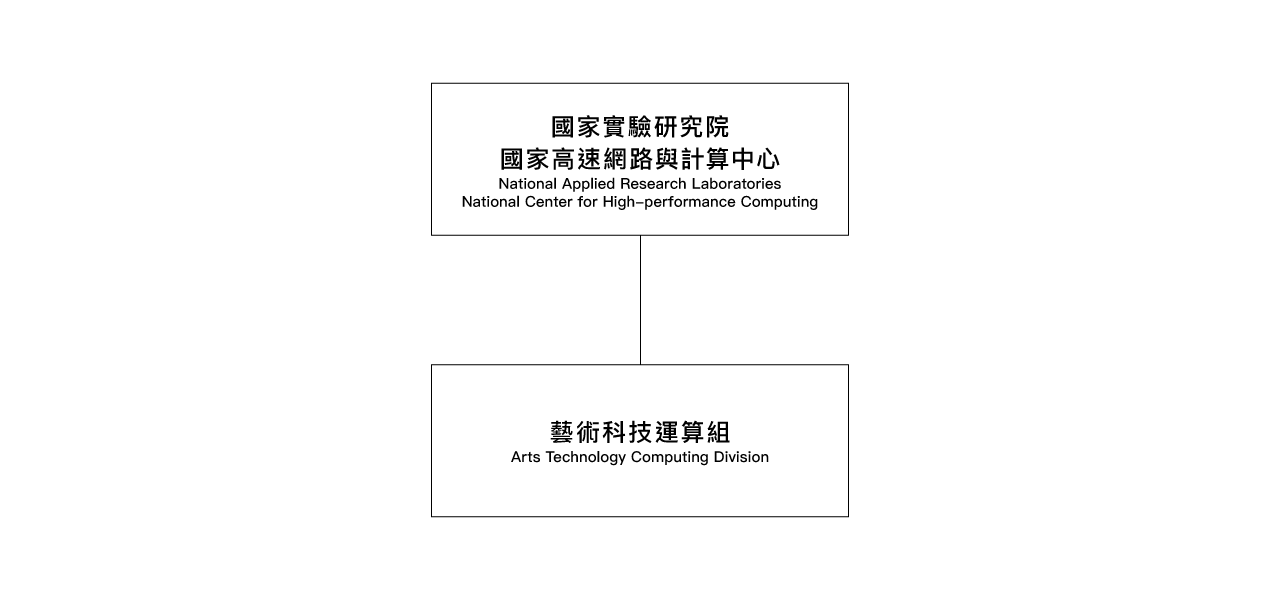 National Applied Research Laboratories National Center for High-performance Computing